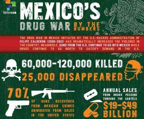 la guerra della droga in messico